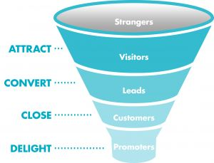 Lifecycle_Sales_Funnel