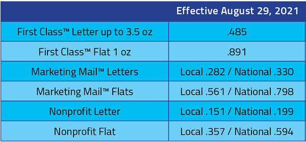 August to January Postage Comparison Grid