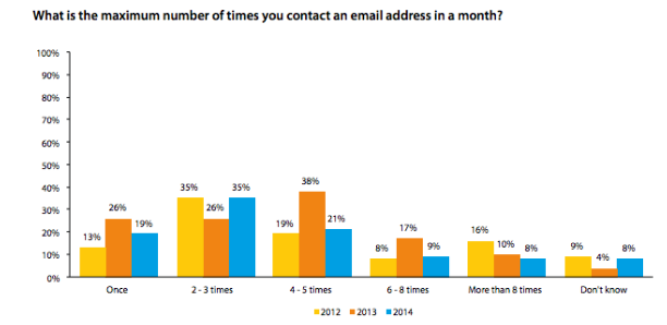 Maximum Number of Times You Contact an Email Address in a Month
