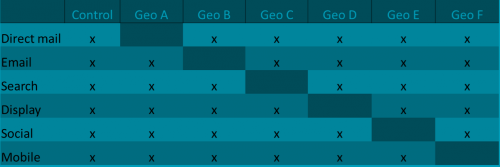 test matrix where your market acts as a control